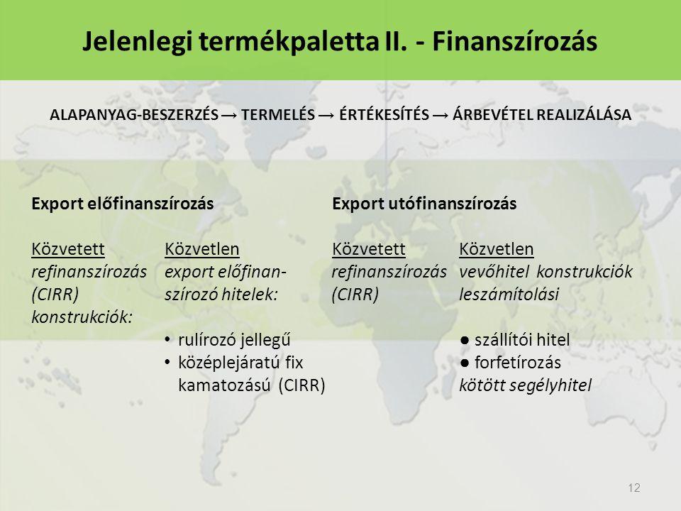 12 Jelenlegi termékpaletta II. - Finanszírozás Export előfinanszírozásExport utófinanszírozás Közvetett KözvetlenKözvetettKözvetlen refinanszírozásexp