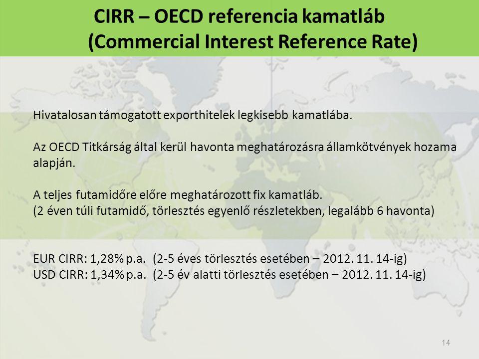 14 CIRR ̶ OECD referencia kamatláb (Commercial Interest Reference Rate) Hivatalosan támogatott exporthitelek legkisebb kamatlába. Az OECD Titkárság ál