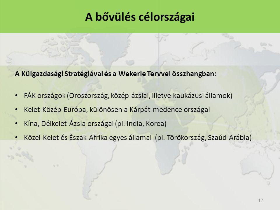 17 A Külgazdasági Stratégiával és a Wekerle Tervvel összhangban: FÁK országok (Oroszország, közép-ázsiai, illetve kaukázusi államok) Kelet-Közép-Európa, különösen a Kárpát-medence országai Kína, Délkelet-Ázsia országai (pl.