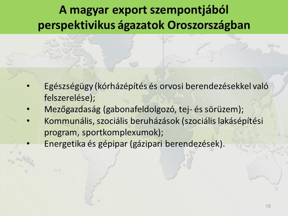 18 A magyar export szempontjából perspektivikus ágazatok Oroszországban Egészségügy (kórházépítés és orvosi berendezésekkel való felszerelése); Mezőgazdaság (gabonafeldolgozó, tej- és sörüzem); Kommunális, szociális beruházások (szociális lakásépítési program, sportkomplexumok); Energetika és gépipar (gázipari berendezések).
