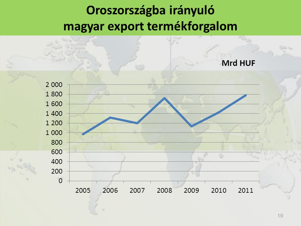 19 Oroszországba irányuló magyar export termékforgalom
