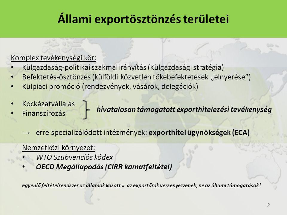 """Állami exportösztönzés területei Komplex tevékenységi kör: Külgazdaság-politikai szakmai irányítás (Külgazdasági stratégia) Befektetés-ösztönzés (külföldi közvetlen tőkebefektetések """"elnyerése ) Külpiaci promóció (rendezvények, vásárok, delegációk) Kockázatvállalás Finanszírozás → erre specializálódott intézmények: exporthitel ügynökségek (ECA) Nemzetközi környezet: WTO Szubvenciós kódex OECD Megállapodás (CIRR kamatfeltétel) egyenlő feltételrendszer az államok között = az exportőrök versenyezzenek, ne az állami támogatások!.2 hivatalosan támogatott exporthitelezési tevékenység"""