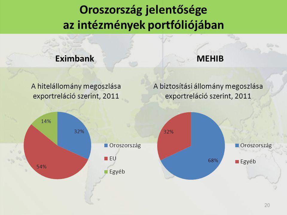 20 Oroszország jelentősége az intézmények portfóliójában EximbankMEHIB