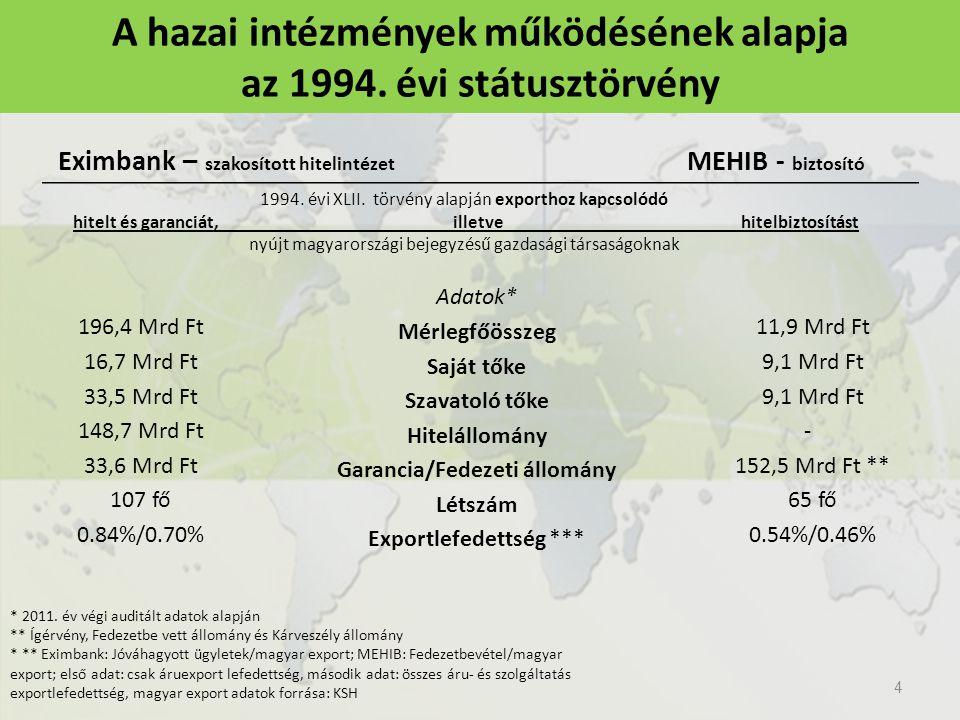 A hazai intézmények működésének alapja az 1994. évi státusztörvény Eximbank – szakosított hitelintézet 196,4 Mrd Ft 16,7 Mrd Ft 33,5 Mrd Ft 148,7 Mrd