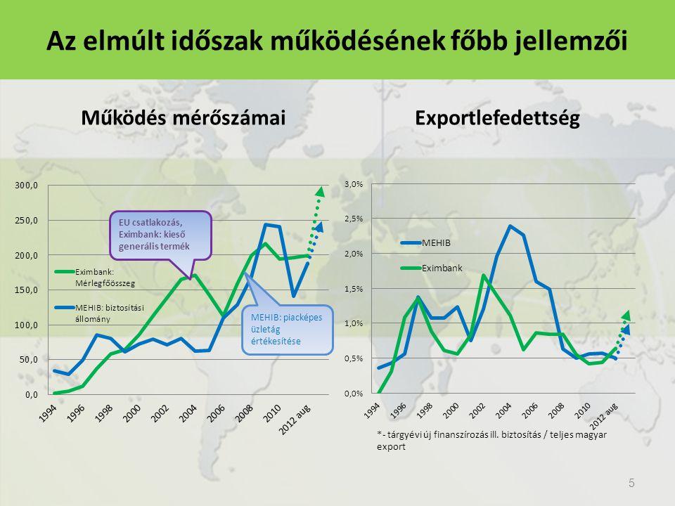 Működés mérőszámai Exportlefedettség 5 Az elmúlt időszak működésének főbb jellemzői