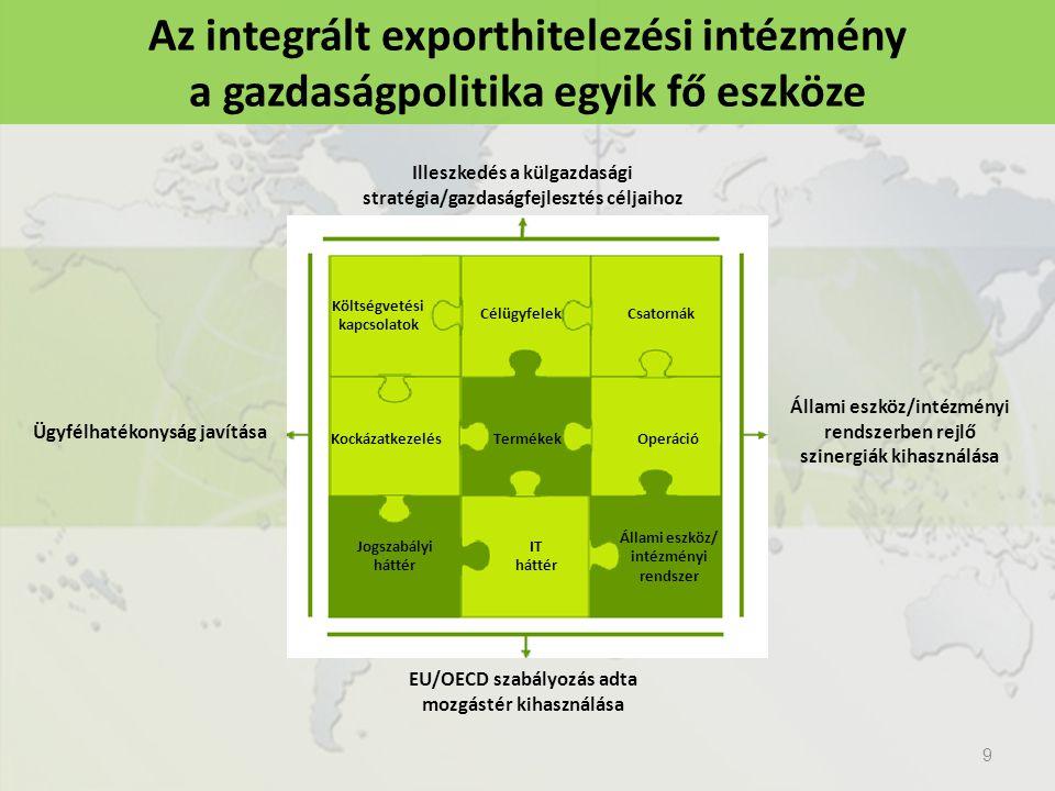 9 Illeszkedés a külgazdasági stratégia/gazdaságfejlesztés céljaihoz Állami eszköz/intézményi rendszerben rejlő szinergiák kihasználása EU/OECD szabályozás adta mozgástér kihasználása Ügyfélhatékonyság javítása Költségvetési kapcsolatok CélügyfelekCsatornák Operáció IT háttér KockázatkezelésTermékek Állami eszköz/ intézményi rendszer Jogszabályi háttér Az integrált exporthitelezési intézmény a gazdaságpolitika egyik fő eszköze