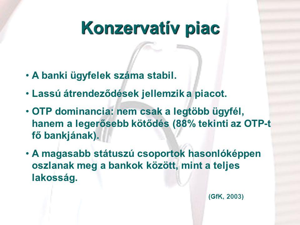 5 Konzervatív piac A banki ügyfelek száma stabil. Lassú átrendeződések jellemzik a piacot. OTP dominancia: nem csak a legtöbb ügyfél, hanem a legerőse