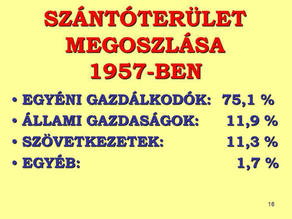 16 SZÁNTÓTERÜLET MEGOSZLÁSA 1957-BEN EGYÉNI GAZDÁLKODÓK: 75,1 % EGYÉNI GAZDÁLKODÓK: 75,1 % ÁLLAMI GAZDASÁGOK: 11,9 % ÁLLAMI GAZDASÁGOK: 11,9 % SZÖVETKEZETEK: 11,3 % SZÖVETKEZETEK: 11,3 % EGYÉB: 1,7 % EGYÉB: 1,7 %