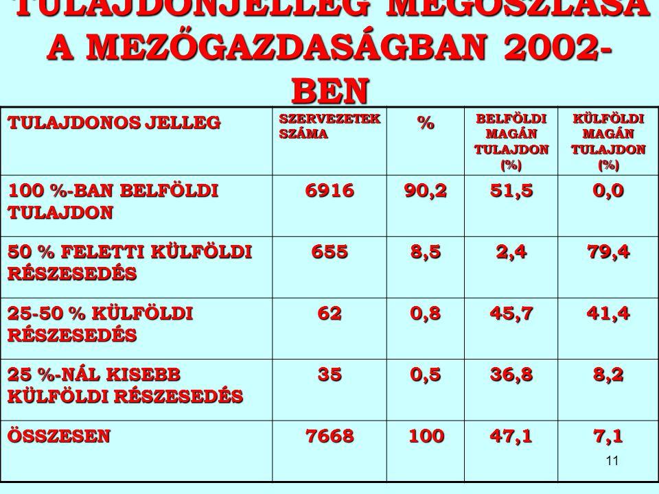 11 TULAJDONJELLEG MEGOSZLÁSA A MEZŐGAZDASÁGBAN 2002- BEN TULAJDONOS JELLEG SZERVEZETEK SZÁMA % BELFÖLDI MAGÁN TULAJDON (%) KÜLFÖLDI MAGÁN TULAJDON (%)