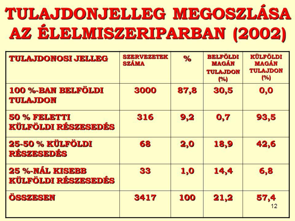 12 TULAJDONJELLEG MEGOSZLÁSA AZ ÉLELMISZERIPARBAN (2002) TULAJDONOSI JELLEG SZERVEZETEK SZÁMA % BELFÖLDI MAGÁN TULAJDON (%) KÜLFÖLDI MAGÁN TULAJDON (%