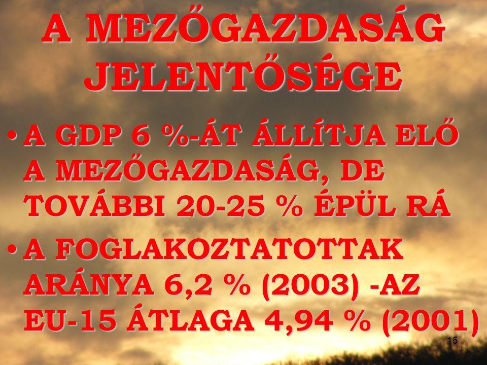 15 A MEZŐGAZDASÁG JELENTŐSÉGE A GDP 6 %-ÁT ÁLLÍTJA ELŐ A MEZŐGAZDASÁG, DE TOVÁBBI 20-25 % ÉPÜL RÁ A GDP 6 %-ÁT ÁLLÍTJA ELŐ A MEZŐGAZDASÁG, DE TOVÁBBI 20-25 % ÉPÜL RÁ A FOGLAKOZTATOTTAK ARÁNYA 6,2 % (2003) -AZ EU-15 ÁTLAGA 4,94 % (2001) A FOGLAKOZTATOTTAK ARÁNYA 6,2 % (2003) -AZ EU-15 ÁTLAGA 4,94 % (2001)