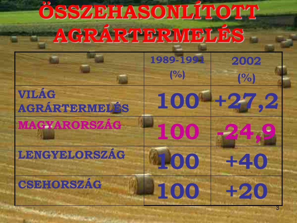 3 ÖSSZEHASONLÍTOTT AGRÁRTERMELÉS 1989-1991 (%) 2002 (%) VILÁG AGRÁRTERMELÉS 100+27,2 MAGYARORSZÁG 100-24,9 LENGYELORSZÁG 100+40 CSEHORSZÁG 100+20