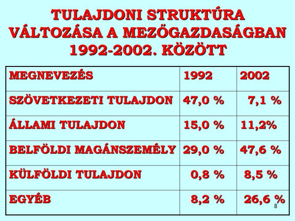 8 TULAJDONI STRUKTÚRA VÁLTOZÁSA A MEZŐGAZDASÁGBAN 1992-2002. KÖZÖTT MEGNEVEZÉS19922002 SZÖVETKEZETI TULAJDON 47,0 % 7,1 % 7,1 % ÁLLAMI TULAJDON 15,0 %