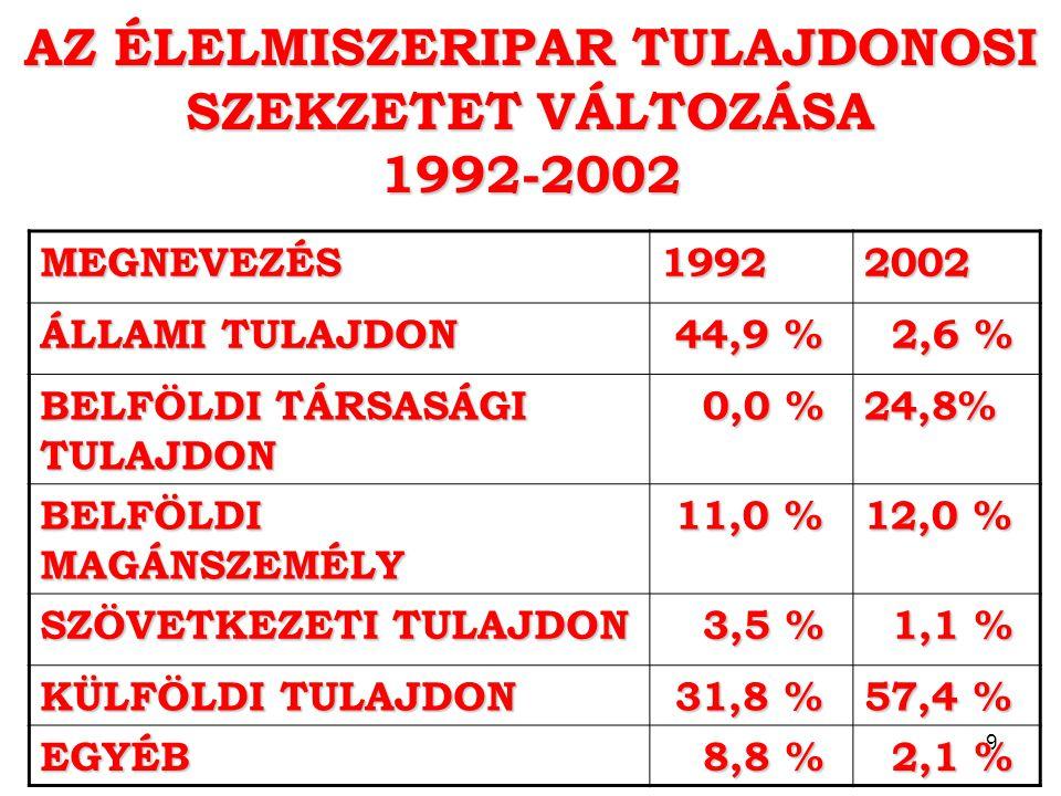 9 AZ ÉLELMISZERIPAR TULAJDONOSI SZEKZETET VÁLTOZÁSA 1992-2002 MEGNEVEZÉS19922002 ÁLLAMI TULAJDON 44,9 % 44,9 % 2,6 % 2,6 % BELFÖLDI TÁRSASÁGI TULAJDON 0,0 % 0,0 %24,8% BELFÖLDI MAGÁNSZEMÉLY 11,0 % 11,0 % 12,0 % SZÖVETKEZETI TULAJDON 3,5 % 3,5 % 1,1 % 1,1 % KÜLFÖLDI TULAJDON 31,8 % 31,8 % 57,4 % EGYÉB 8,8 % 8,8 % 2,1 % 2,1 %