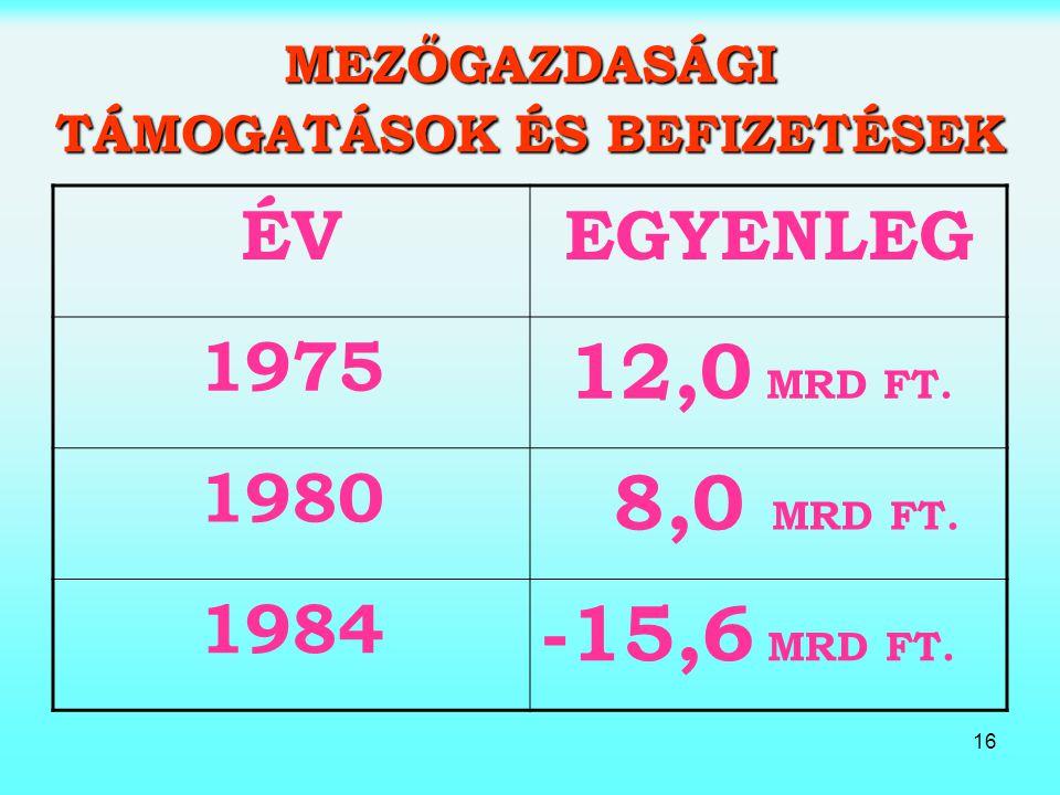 16 MEZŐGAZDASÁGI TÁMOGATÁSOK ÉS BEFIZETÉSEK ÉVEGYENLEG 1975 12,0 MRD FT. 1980 8,0 MRD FT. 1984 -15,6 MRD FT.