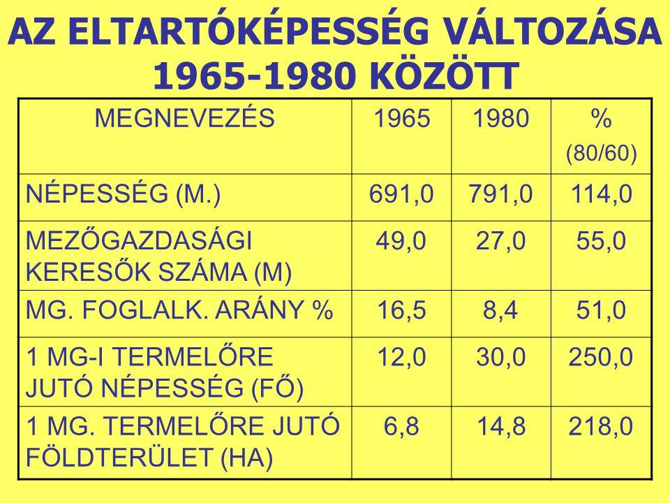 AZ ELTARTÓKÉPESSÉG VÁLTOZÁSA 1965-1980 KÖZÖTT MEGNEVEZÉS19651980% (80/60) NÉPESSÉG (M.)691,0791,0114,0 MEZŐGAZDASÁGI KERESŐK SZÁMA (M) 49,027,055,0 MG