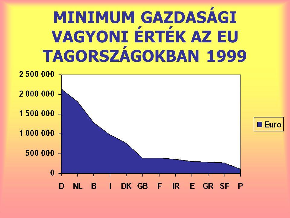 MINIMUM GAZDASÁGI VAGYONI ÉRTÉK AZ EU TAGORSZÁGOKBAN 1999