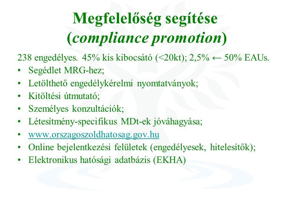 Megfelelőség segítése (compliance promotion) 238 engedélyes.