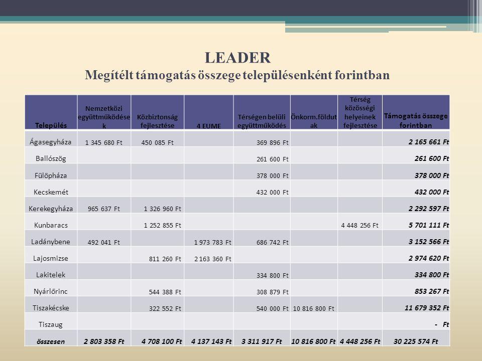 LEADER Megítélt támogatás összege településenként forintban Település Nemzetközi együttműködése k Közbiztonság fejlesztése4 EUME Térségen belüli együttműködés Önkorm.földut ak Térség közösségi helyeinek fejlesztése Támogatás összege forintban Ágasegyháza 1 345 680 Ft450 085 Ft 369 896 Ft 2 165 661 Ft Ballószög 261 600 Ft Fülöpháza 378 000 Ft Kecskemét 432 000 Ft Kerekegyháza 965 637 Ft 1 326 960 Ft 2 292 597 Ft Kunbaracs 1 252 855 Ft 4 448 256 Ft 5 701 111 Ft Ladánybene 492 041 Ft 1 973 783 Ft 686 742 Ft 3 152 566 Ft Lajosmizse 811 260 Ft 2 163 360 Ft 2 974 620 Ft Lakitelek 334 800 Ft Nyárlőrinc 544 388 Ft 308 879 Ft 853 267 Ft Tiszakécske 322 552 Ft 540 000 Ft10 816 800 Ft 11 679 352 Ft Tiszaug - Ft összesen2 803 358 Ft 4 708 100 Ft 4 137 143 Ft3 311 917 Ft10 816 800 Ft4 448 256 Ft30 225 574 Ft