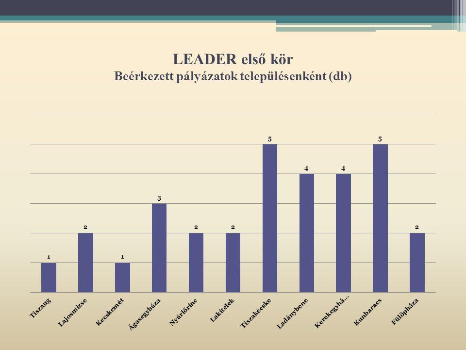 LEADER első kör Beérkezett pályázatok településenként (db)