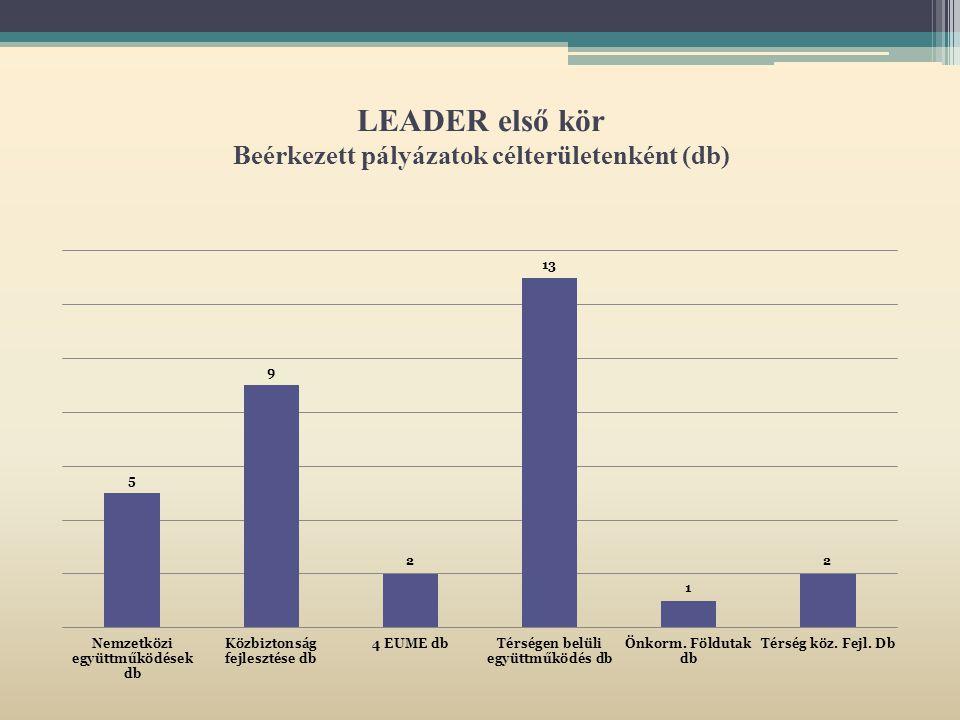 LEADER első kör Beérkezett pályázatok célterületenként (db)