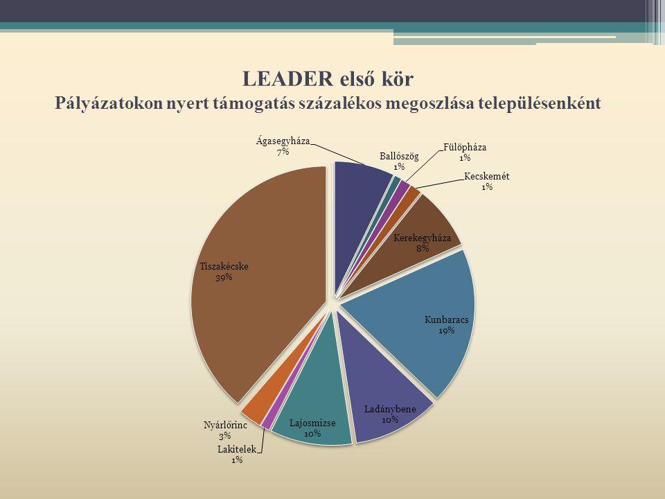 LEADER első kör Pályázatokon nyert támogatás százalékos megoszlása településenként