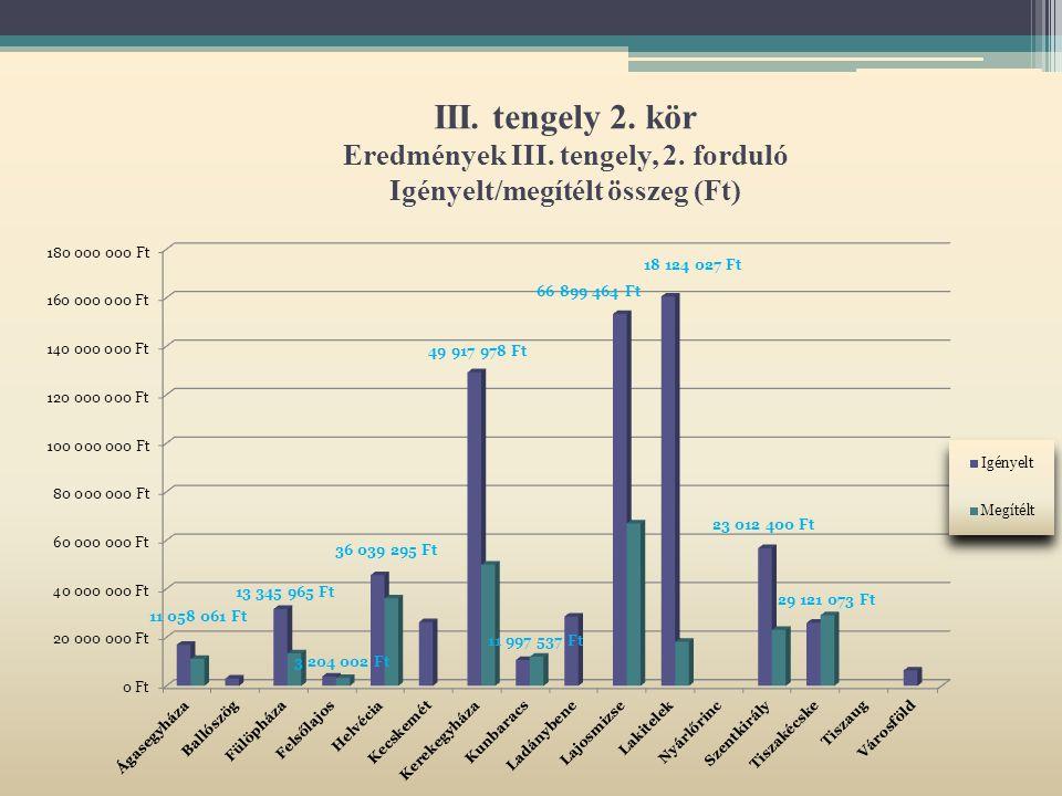 III. tengely 2. kör Eredmények III. tengely, 2. forduló Igényelt/megítélt összeg (Ft)