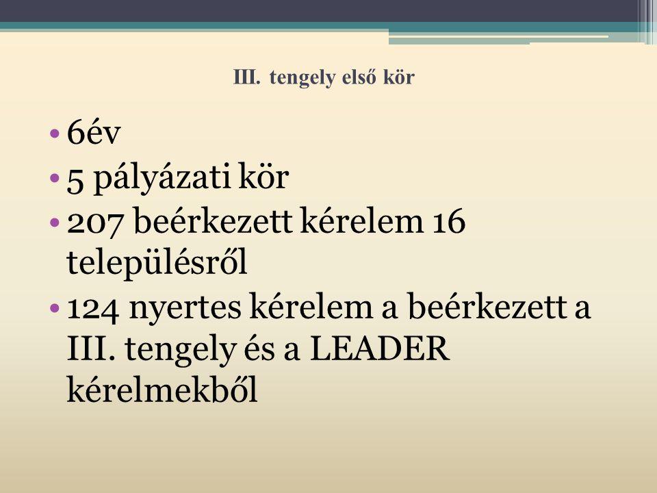 III. tengely első kör 6év 5 pályázati kör 207 beérkezett kérelem 16 településről 124 nyertes kérelem a beérkezett a III. tengely és a LEADER kérelmekb
