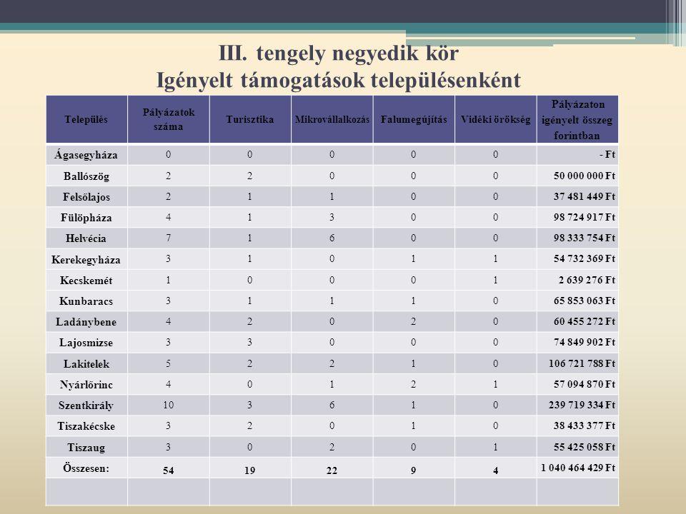 III. tengely negyedik kör Igényelt támogatások településenként Település Pályázatok száma Turisztika Mikrovállalkozás FalumegújításVidéki örökség Pály