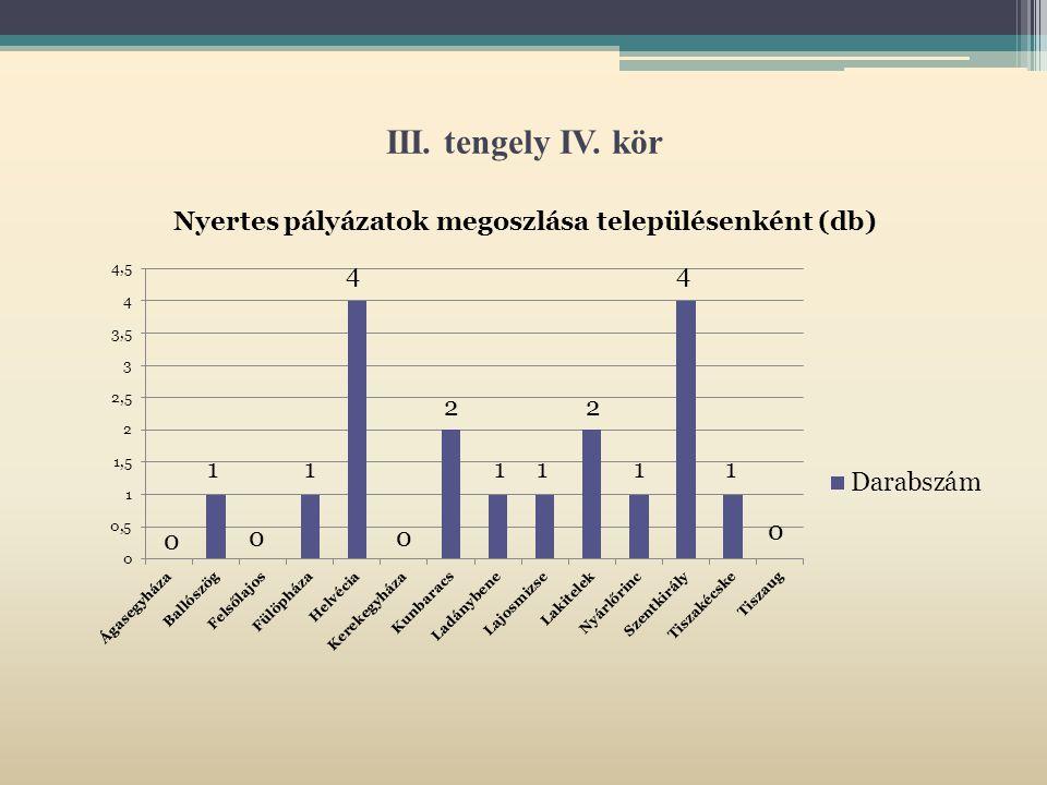III. tengely IV. kör