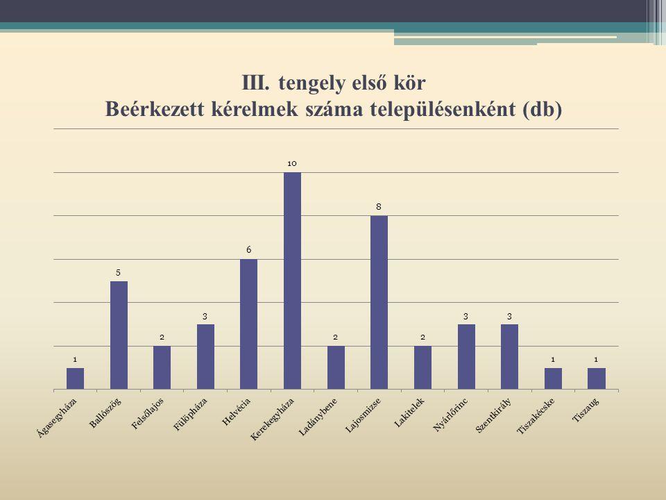 III. tengely első kör Beérkezett kérelmek száma településenként (db)