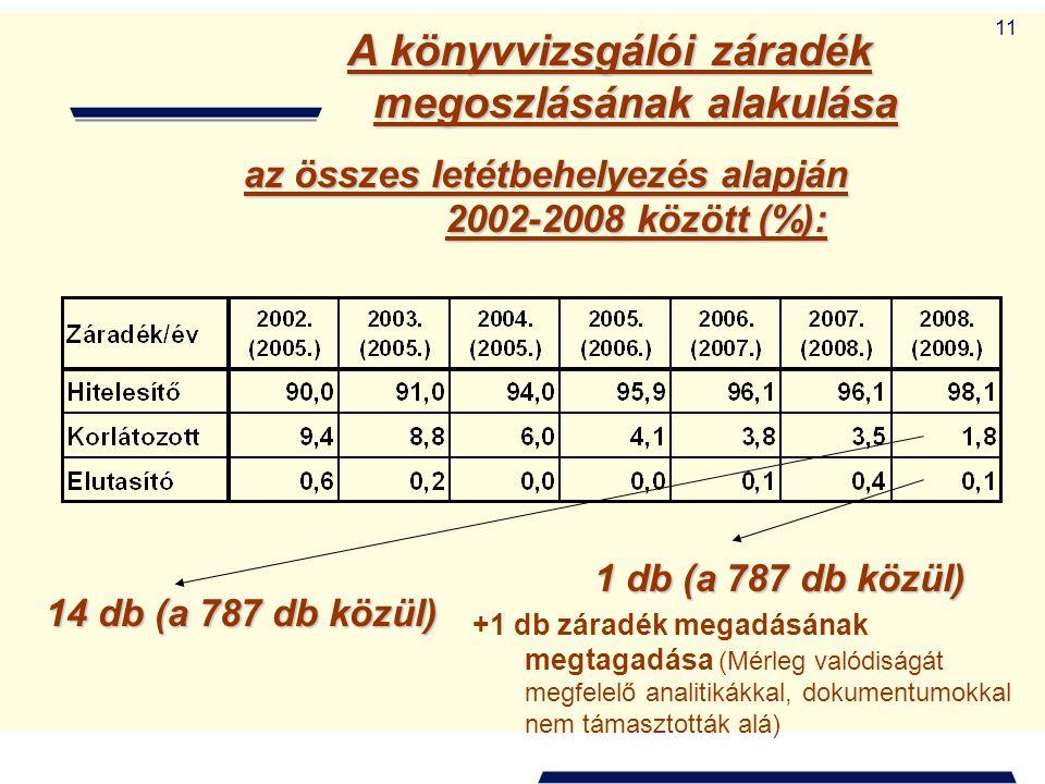 11 A könyvvizsgálói záradék megoszlásának alakulása az összes letétbehelyezés alapján 2002-2008 között (%): 14 db (a 787 db közül) 1 db (a 787 db közü