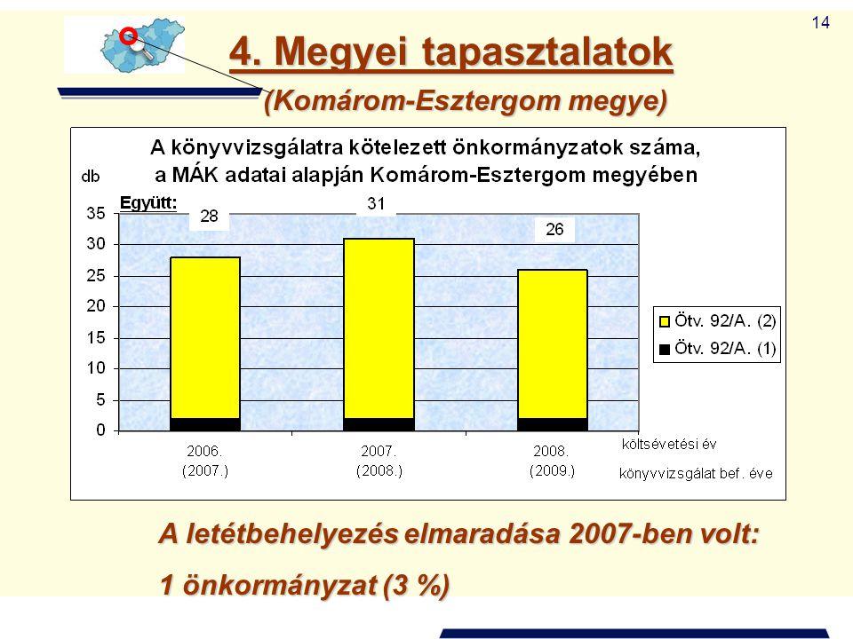 14 4. Megyei tapasztalatok (Komárom-Esztergom megye) A letétbehelyezés elmaradása 2007-ben volt: 1 önkormányzat (3 %)