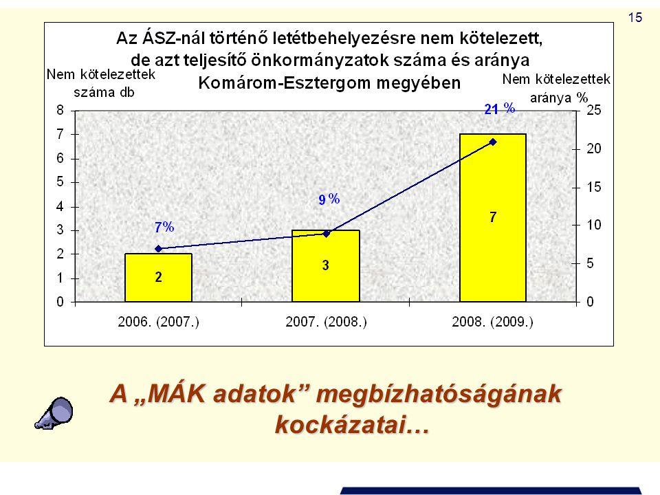 """15 A """"MÁK adatok"""" megbízhatóságának kockázatai…"""