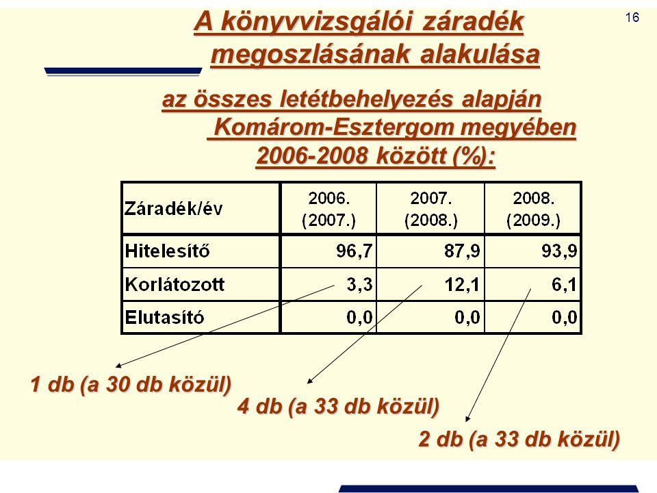 16 A könyvvizsgálói záradék megoszlásának alakulása az összes letétbehelyezés alapján Komárom-Esztergom megyében 2006-2008 között (%): 1 db (a 30 db k