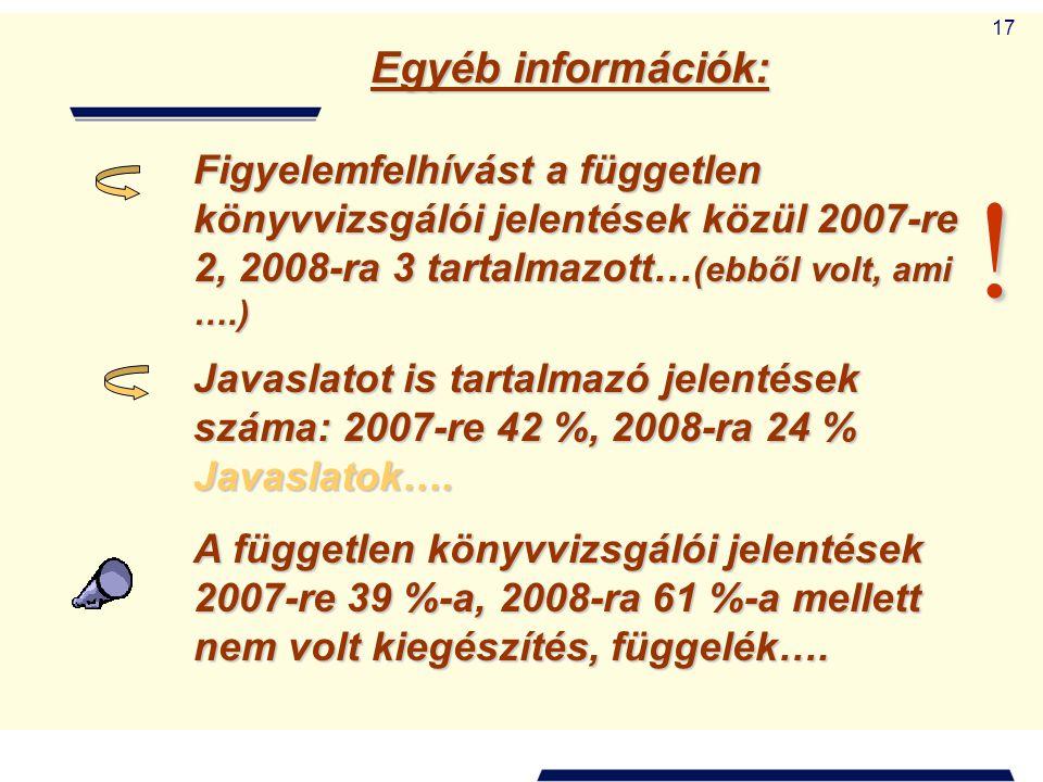 17 Egyéb információk: Javaslatot is tartalmazó jelentések száma: 2007-re 42 %, 2008-ra 24 % Javaslatok…. A független könyvvizsgálói jelentések 2007-re