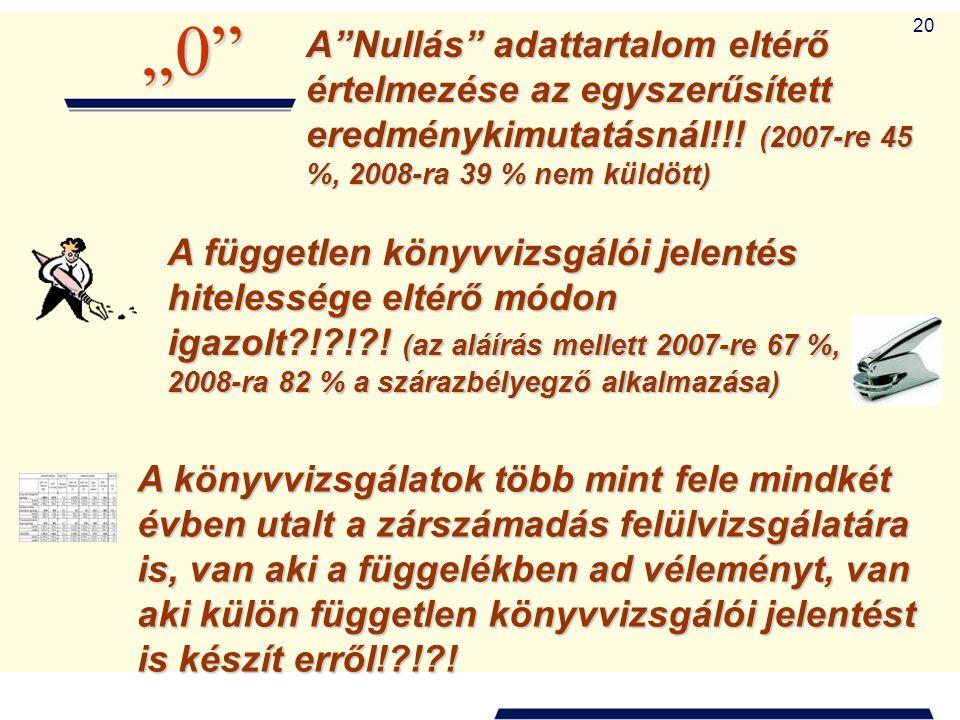 """20 A""""Nullás"""" adattartalom eltérő értelmezése az egyszerűsített eredménykimutatásnál!!! (2007-re 45 %, 2008-ra 39 % nem küldött) """"0"""" A független könyvv"""