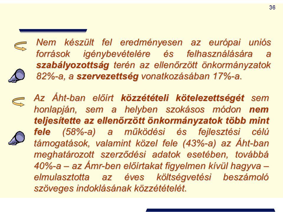 36 Nem készült fel eredményesen az európai uniós források igénybevételére és felhasználására a szabályozottság terén az ellenőrzött önkormányzatok 82%