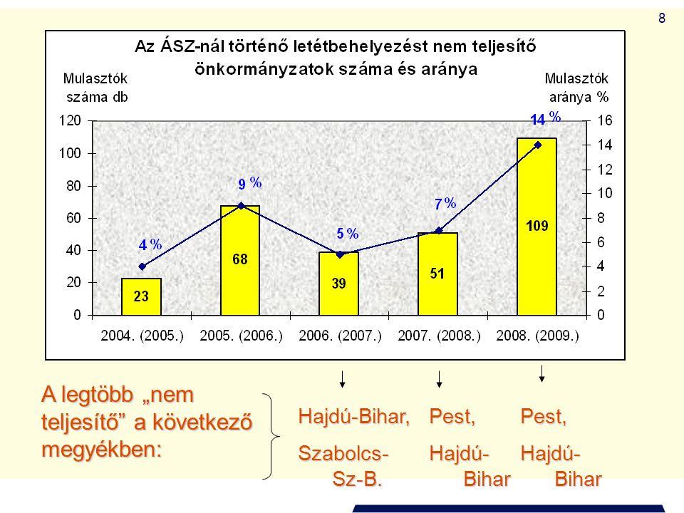 """8 A legtöbb """"nem teljesítő"""" a következő megyékben: Pest, Hajdú- Bihar Hajdú-Bihar, Szabolcs- Sz-B. Pest, Hajdú- Bihar"""
