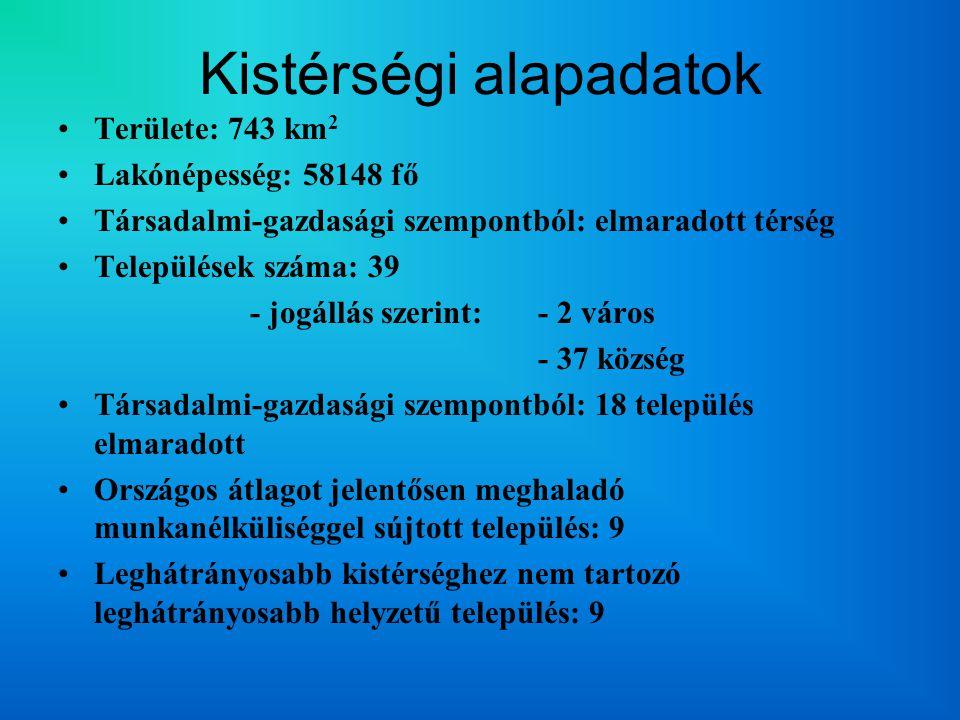 Kistérségi alapadatok Területe: 743 km 2 Lakónépesség: 58148 fő Társadalmi-gazdasági szempontból: elmaradott térség Települések száma: 39 - jogállás szerint: - 2 város - 37 község Társadalmi-gazdasági szempontból: 18 település elmaradott Országos átlagot jelentősen meghaladó munkanélküliséggel sújtott település: 9 Leghátrányosabb kistérséghez nem tartozó leghátrányosabb helyzetű település: 9