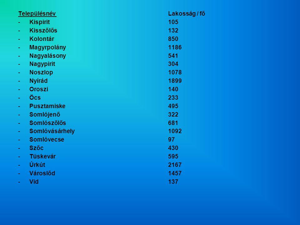 Településnév Lakosság / fő -Kispirit105 -Kisszőlős132 -Kolontár850 -Magyrpolány1186 -Nagyalásony541 -Nagypirit304 -Noszlop1078 -Nyírád1899 -Oroszi140 -Öcs233 -Pusztamiske495 -Somlójenő322 -Somlószőlős681 -Somlóvásárhely1092 -Somlóvecse97 -Szőc430 -Tüskevár595 -Úrkút2167 -Városlőd1457 -Vid137