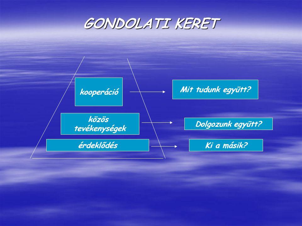 GONDOLATI KERET érdeklődés közös tevékenységek kooperáció Ki a másik.