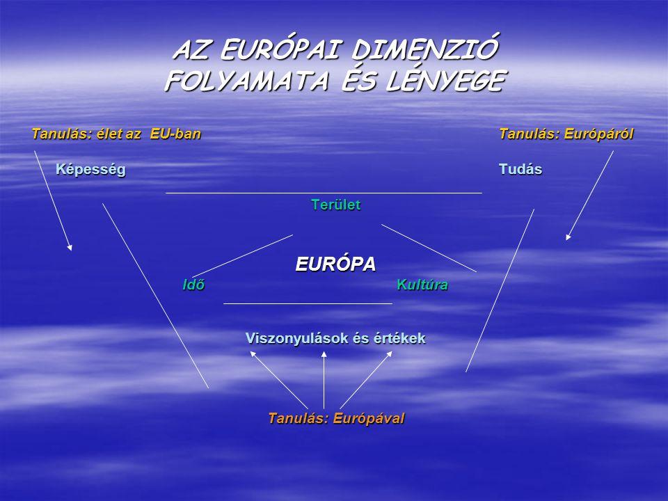 AZ EURÓPAI DIMENZIÓ FOLYAMATA ÉS LÉNYEGE Tanulás: élet az EU-ban Tanulás: Európáról KépességTudás TerületEURÓPA Idő Kultúra Idő Kultúra Viszonyulások és értékek Tanulás: Európával