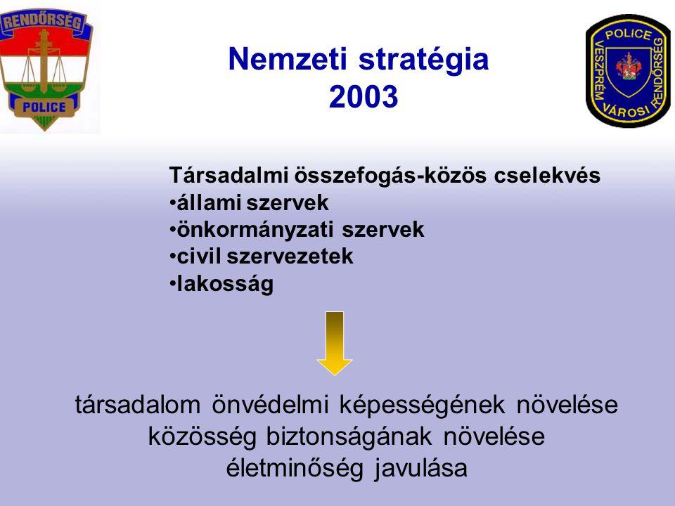 Nemzeti stratégia 2003 Társadalmi összefogás-közös cselekvés állami szervek önkormányzati szervek civil szervezetek lakosság társadalom önvédelmi képességének növelése közösség biztonságának növelése életminőség javulása