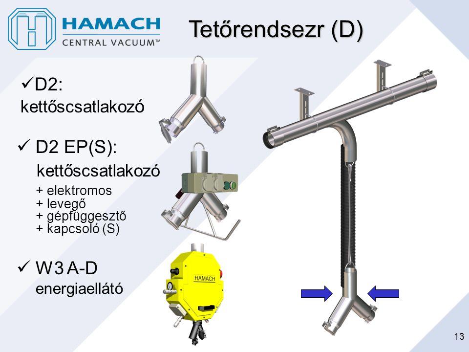 13 Tetőrendsezr (D) D2 EP(S): kettőscsatlakozó + elektromos + levegő + gépfüggesztő + kapcsoló (S) W3 A-D energiaellátó D2: kettőscsatlakoz ó