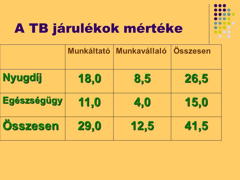 A TB járulékok mértéke MunkáltatóMunkavállalóÖsszesen Nyugdíj18,08,526,5 Egészségügy11,04,015,0 Összesen29,012,541,5