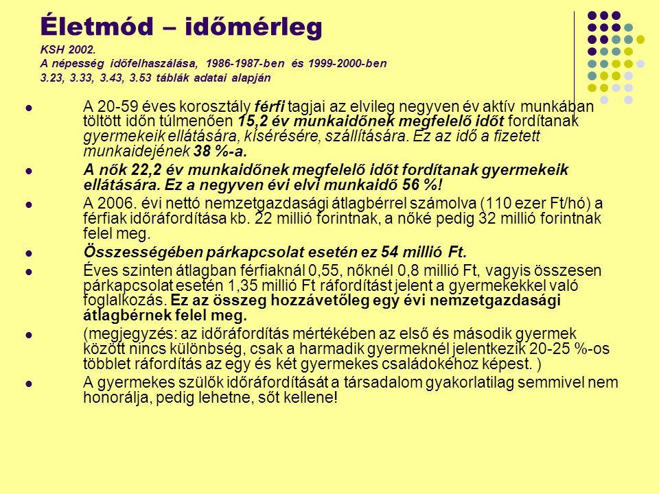 Életmód – időmérleg KSH 2002.