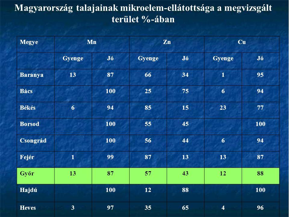 Magyarország talajainak mikroelem-ellátottsága a megvizsgált terület %-ában MegyeMnZnCu GyengeJóGyengeJóGyengeJó Baranya13876634195 Bács1002575694 Bék