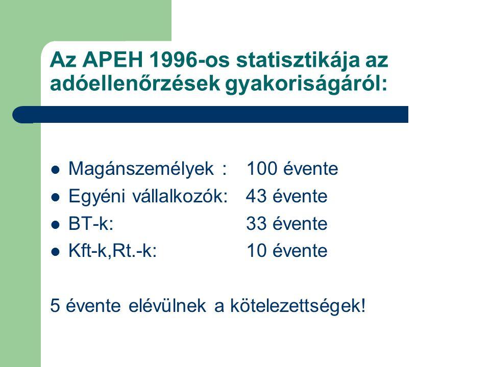 Az APEH 1996-os statisztikája az adóellenőrzések gyakoriságáról: Magánszemélyek : 100 évente Egyéni vállalkozók: 43 évente BT-k:33 évente Kft-k,Rt.-k: