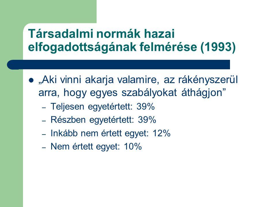 """Társadalmi normák hazai elfogadottságának felmérése (1993) """"Aki vinni akarja valamire, az rákényszerül arra, hogy egyes szabályokat áthágjon"""" – Teljes"""